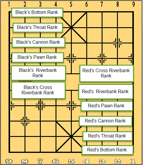 Name of the Ranks in Xiangqi