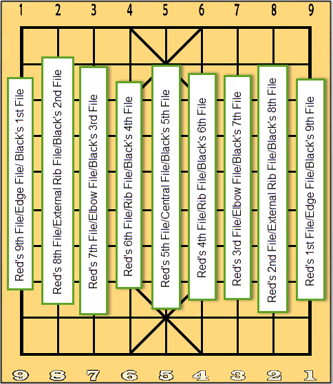 Names of the Files in Xiangqi