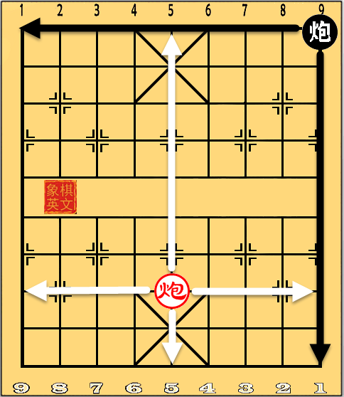 Movement of the Cannon in Xiangqi